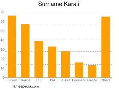 Surname Karali