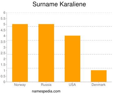 Surname Karaliene