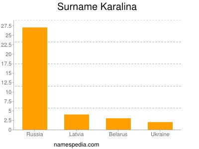 Surname Karalina