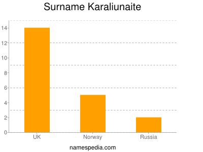 Surname Karaliunaite