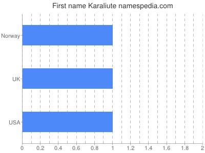 Given name Karaliute