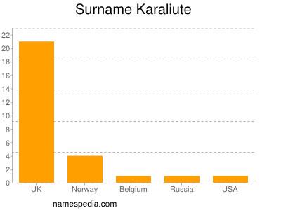 Surname Karaliute