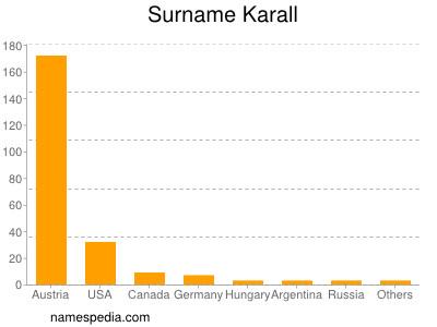 Surname Karall