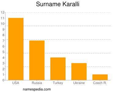 Surname Karalli