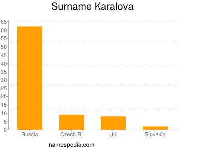 Surname Karalova