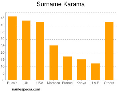 Surname Karama