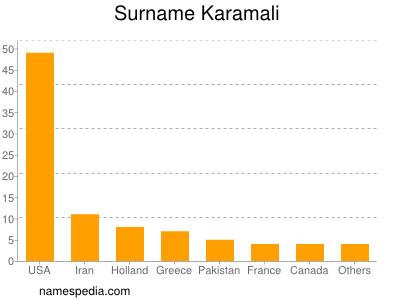 Surname Karamali