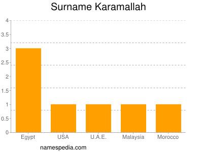 Surname Karamallah
