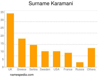 Surname Karamani