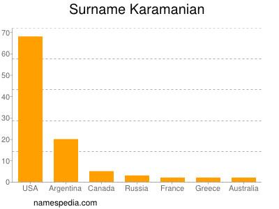 Surname Karamanian