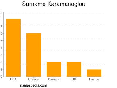 Surname Karamanoglou