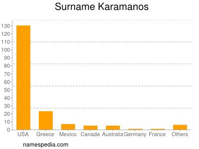 Surname Karamanos