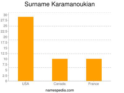 Surname Karamanoukian