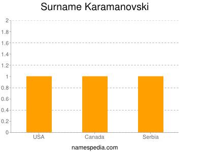 Surname Karamanovski