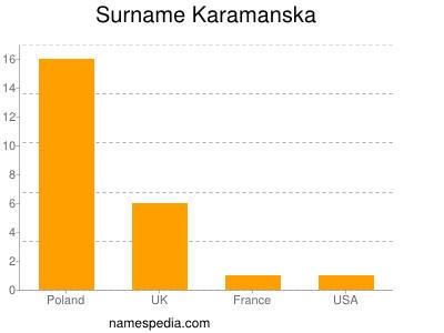 Surname Karamanska