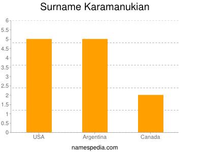 Surname Karamanukian