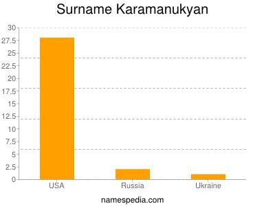 Surname Karamanukyan