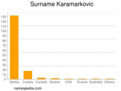Surname Karamarkovic