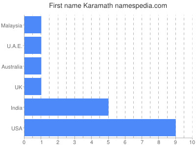 Given name Karamath
