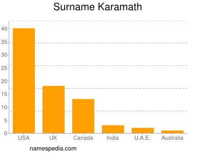 Surname Karamath