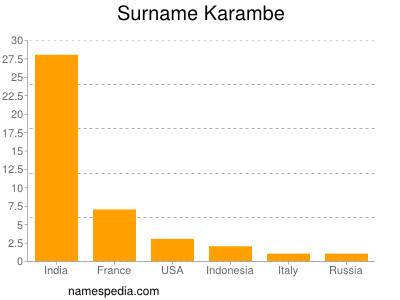 Surname Karambe