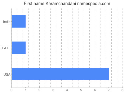 Given name Karamchandani