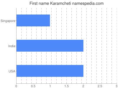 Given name Karamcheti