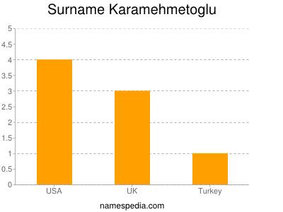 Surname Karamehmetoglu
