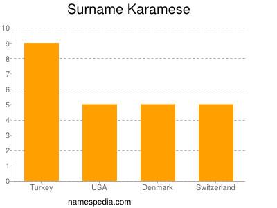 Surname Karamese