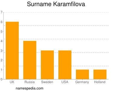 Surname Karamfilova