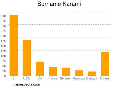 Surname Karami