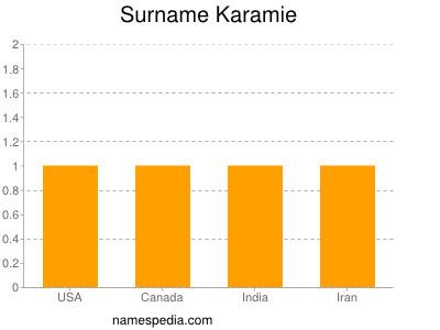 Surname Karamie