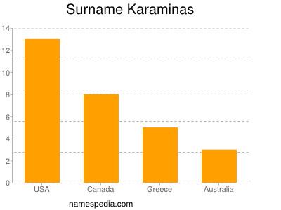 Surname Karaminas