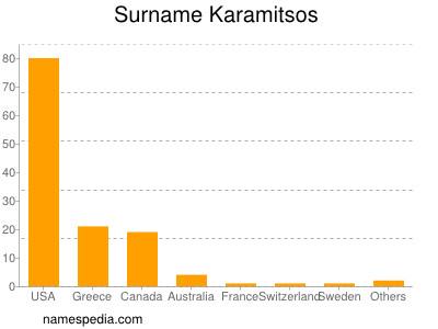 Surname Karamitsos