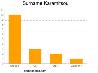 Surname Karamitsou
