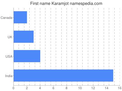 Given name Karamjot