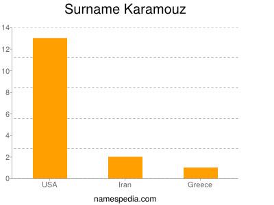 Surname Karamouz