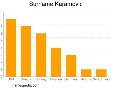Surname Karamovic