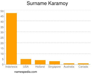 Surname Karamoy