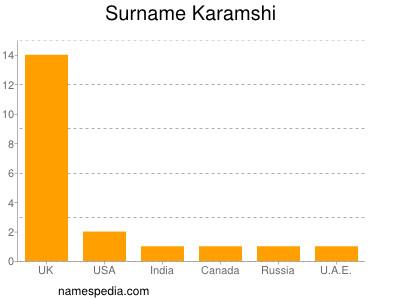 Surname Karamshi