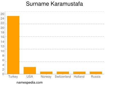 Surname Karamustafa