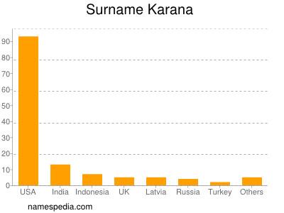 Surname Karana