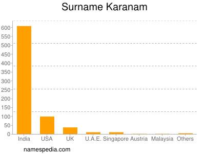 Surname Karanam