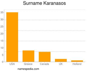 Surname Karanasos