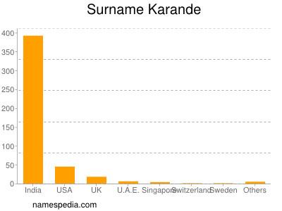 Surname Karande