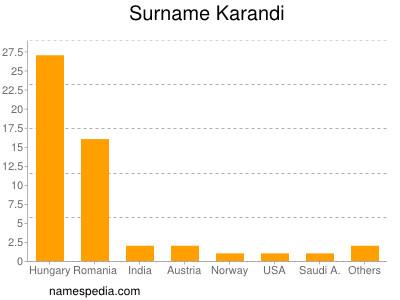 Surname Karandi