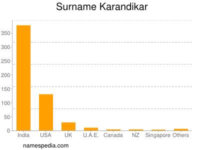 Surname Karandikar