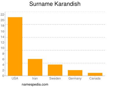 Surname Karandish