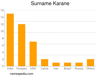Surname Karane