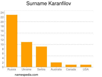 Surname Karanfilov